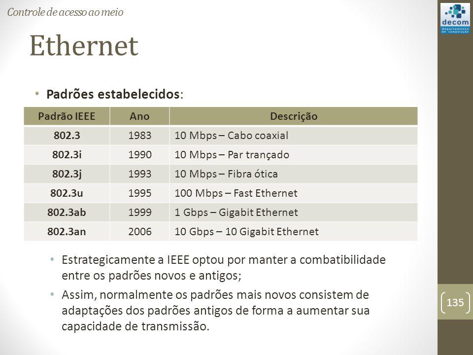 Ethernet Padrões estabelecidos: