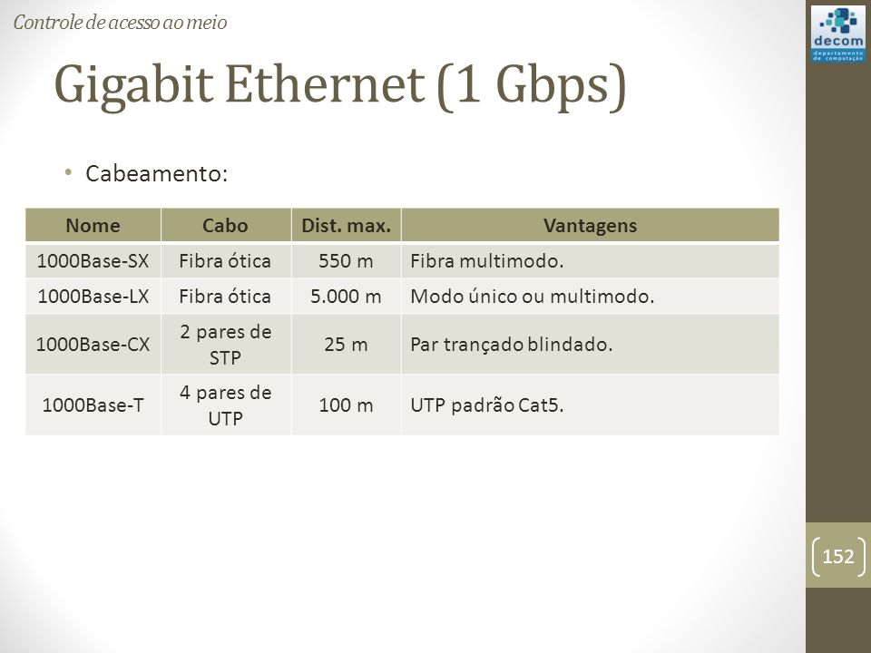 Gigabit Ethernet (1 Gbps)