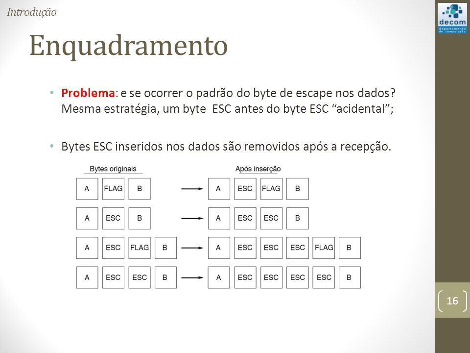 Introdução Enquadramento. Problema: e se ocorrer o padrão do byte de escape nos dados Mesma estratégia, um byte ESC antes do byte ESC acidental ;