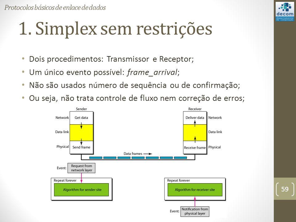 1. Simplex sem restrições