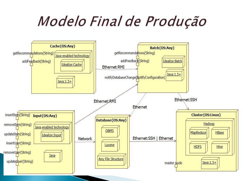 Modelo Final de Produção