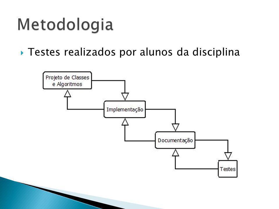 Metodologia Testes realizados por alunos da disciplina