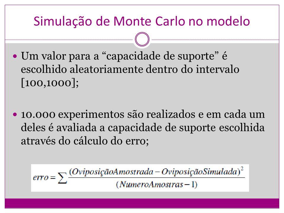 Simulação de Monte Carlo no modelo