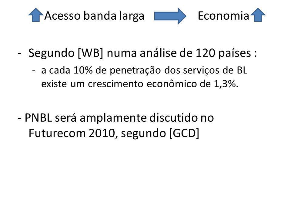 Acesso banda larga Economia