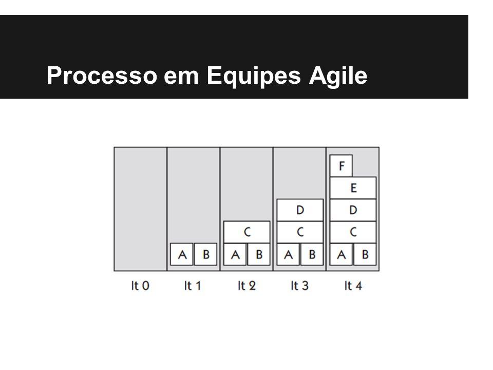 Processo em Equipes Agile
