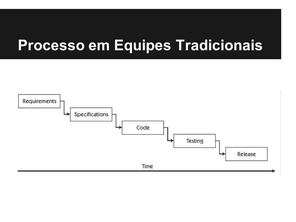 Processo em Equipes Tradicionais