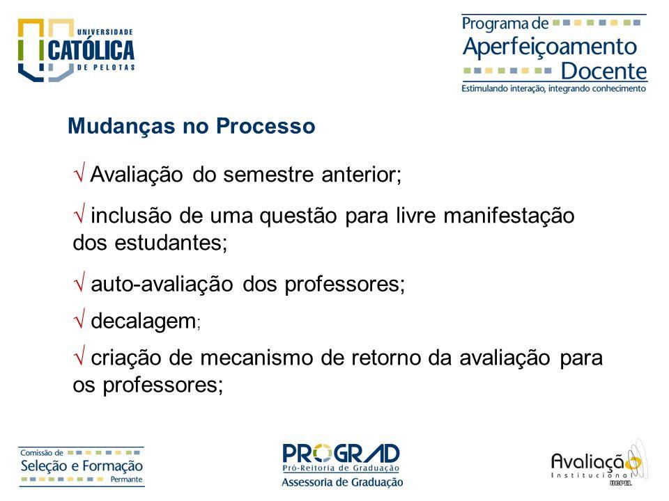 Mudanças no Processo √ Avaliação do semestre anterior; √ inclusão de uma questão para livre manifestação dos estudantes;