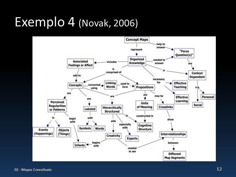 Exemplo 4 (Novak, 2006) 02 - Mapas Conceituais