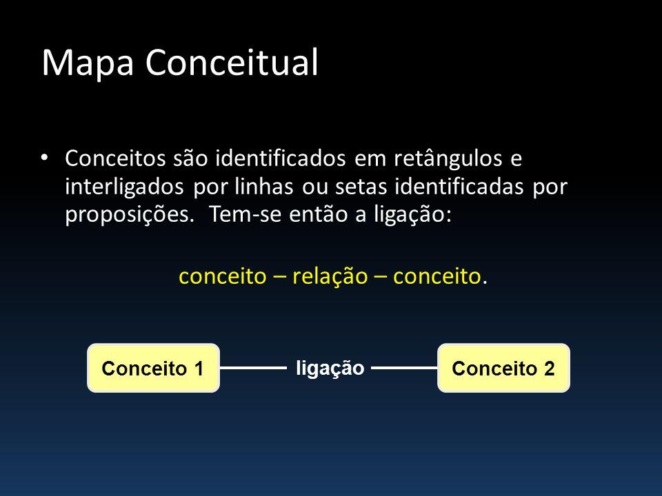 conceito – relação – conceito.