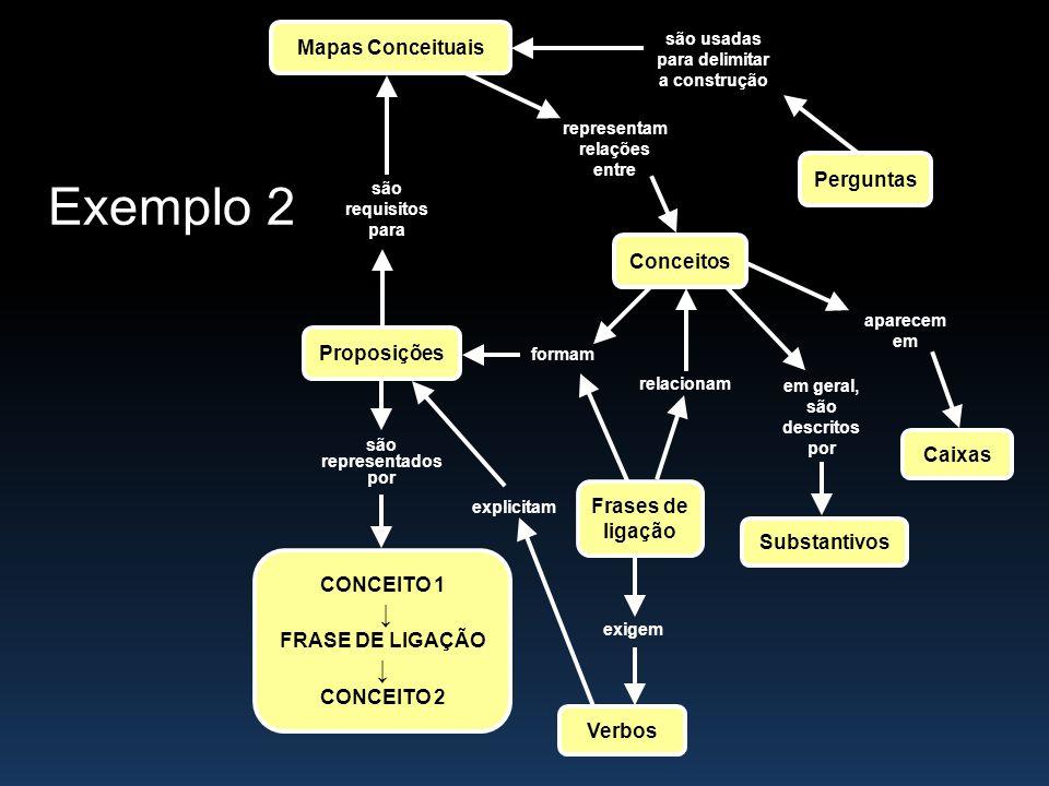 Exemplo 2 ↓ Mapas Conceituais Perguntas Conceitos Proposições Caixas