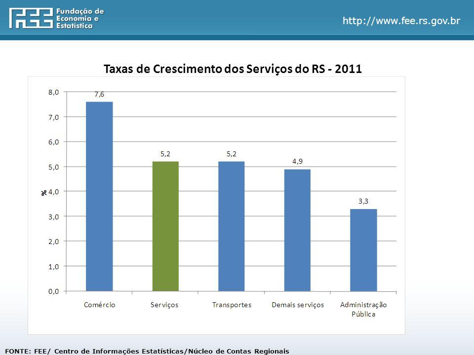 Taxas de Crescimento dos Serviços do RS - 2011