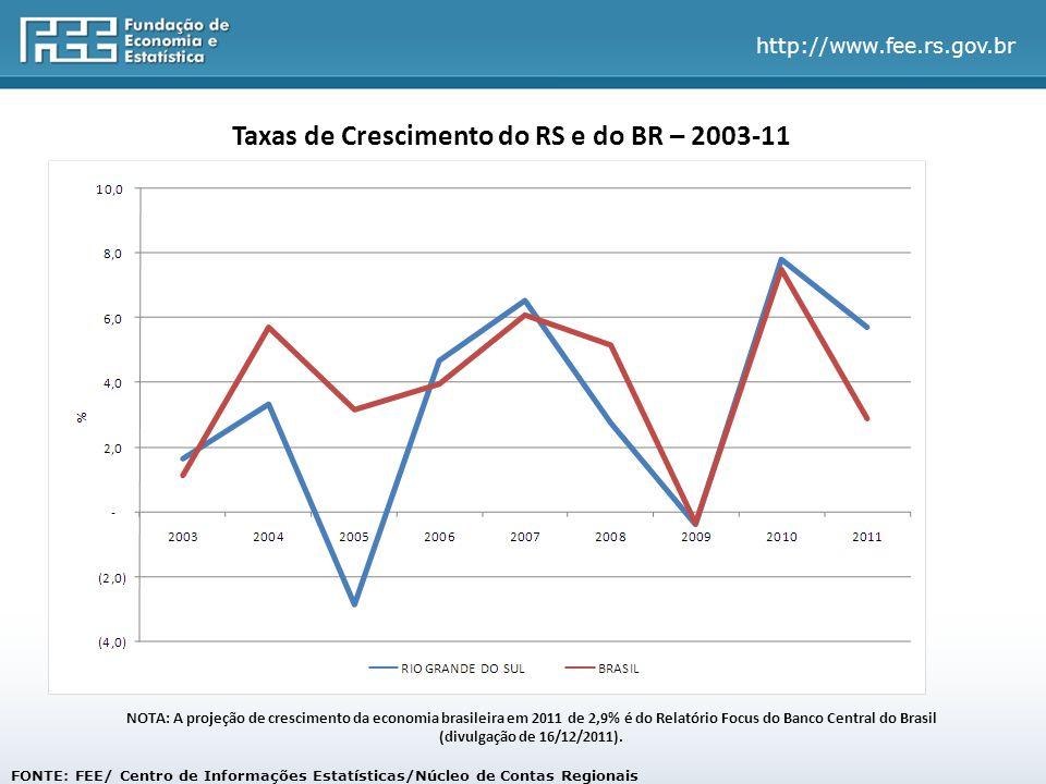 Taxas de Crescimento do RS e do BR – 2003-11
