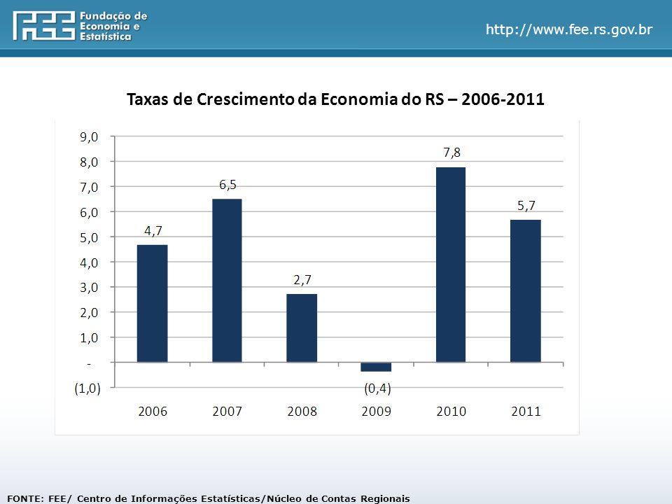 Taxas de Crescimento da Economia do RS – 2006-2011