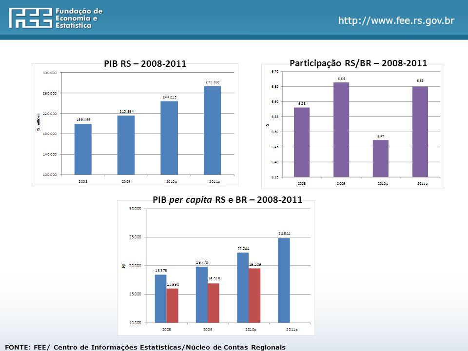 PIB RS – 2008-2011 Participação RS/BR – 2008-2011