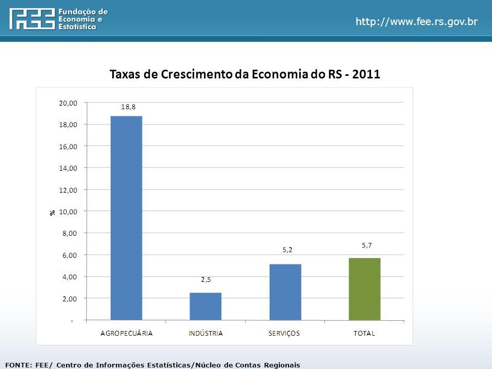 Taxas de Crescimento da Economia do RS - 2011