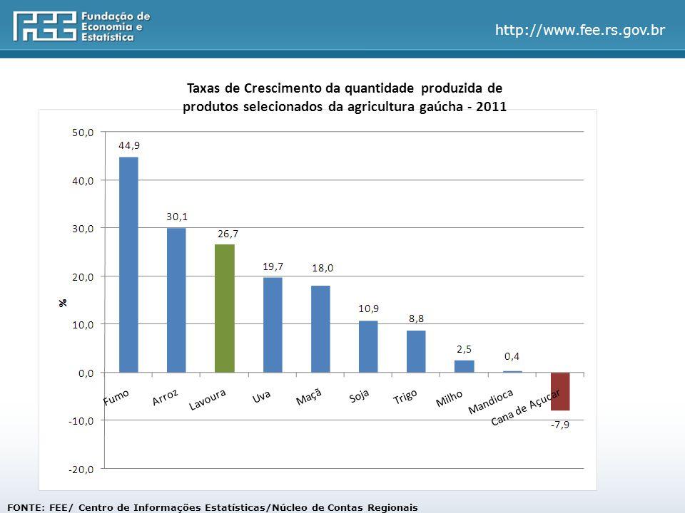 Taxas de Crescimento da quantidade produzida de