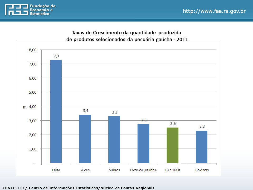 Taxas de Crescimento da quantidade produzida