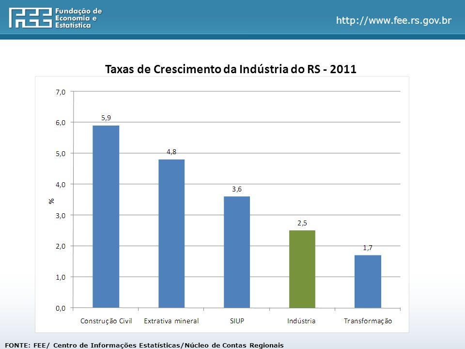 Taxas de Crescimento da Indústria do RS - 2011