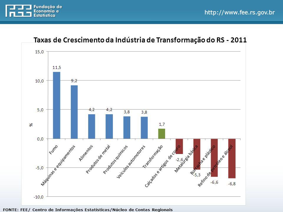 Taxas de Crescimento da Indústria de Transformação do RS - 2011