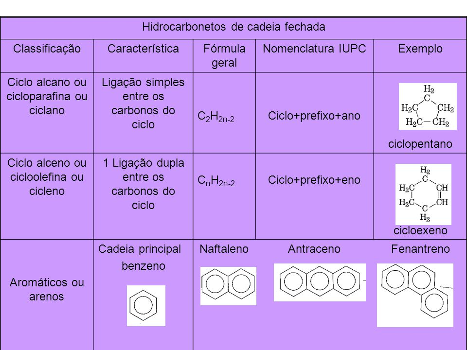 Hidrocarbonetos de cadeia fechada Classificação Característica