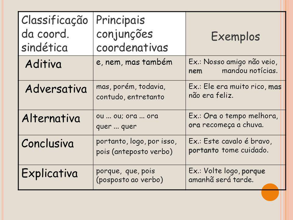 Classificação da coord. sindética Principais conjunções coordenativas
