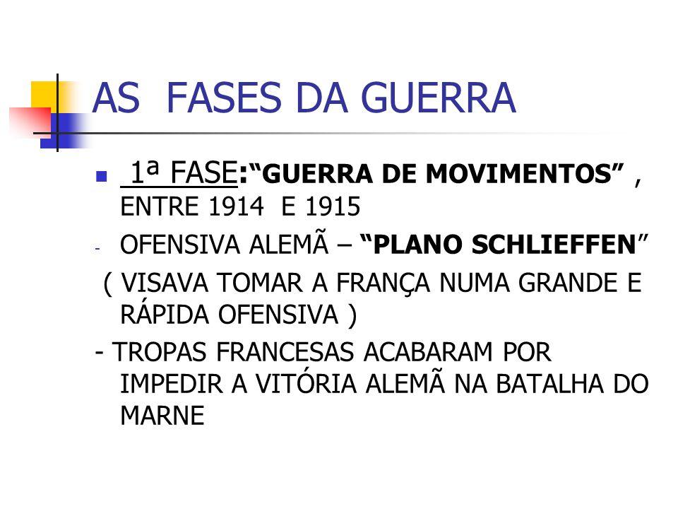 AS FASES DA GUERRA 1ª FASE: GUERRA DE MOVIMENTOS , ENTRE 1914 E 1915