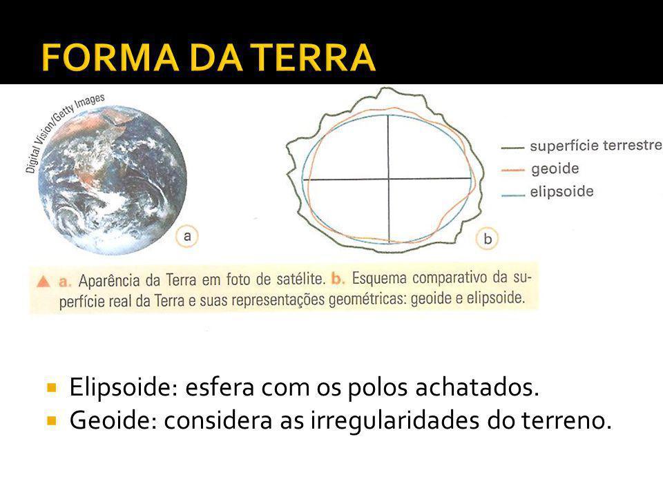 FORMA DA TERRA Elipsoide: esfera com os polos achatados.