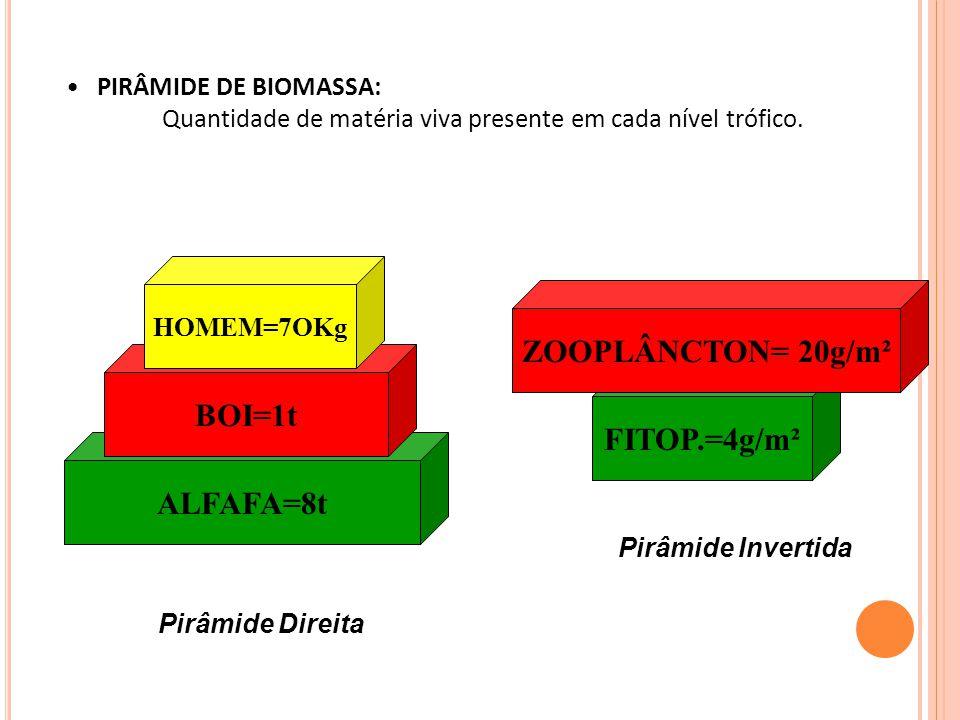ZOOPLÂNCTON= 20g/m² BOI=1t FITOP.=4g/m² ALFAFA=8t