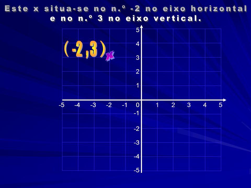 Este x situa-se no n.º -2 no eixo horizontal