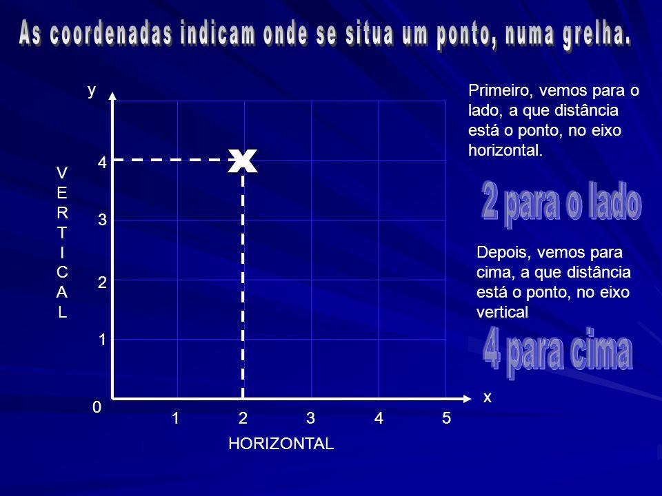 As coordenadas indicam onde se situa um ponto, numa grelha.