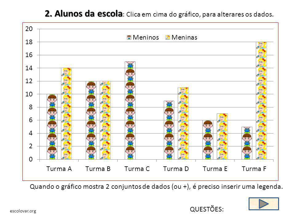2. Alunos da escola: Clica em cima do gráfico, para alterares os dados.