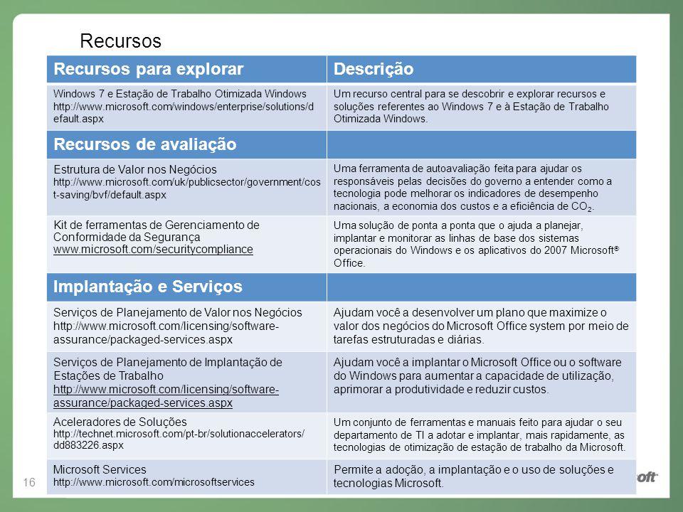 Recursos Recursos para explorar Descrição Recursos de avaliação