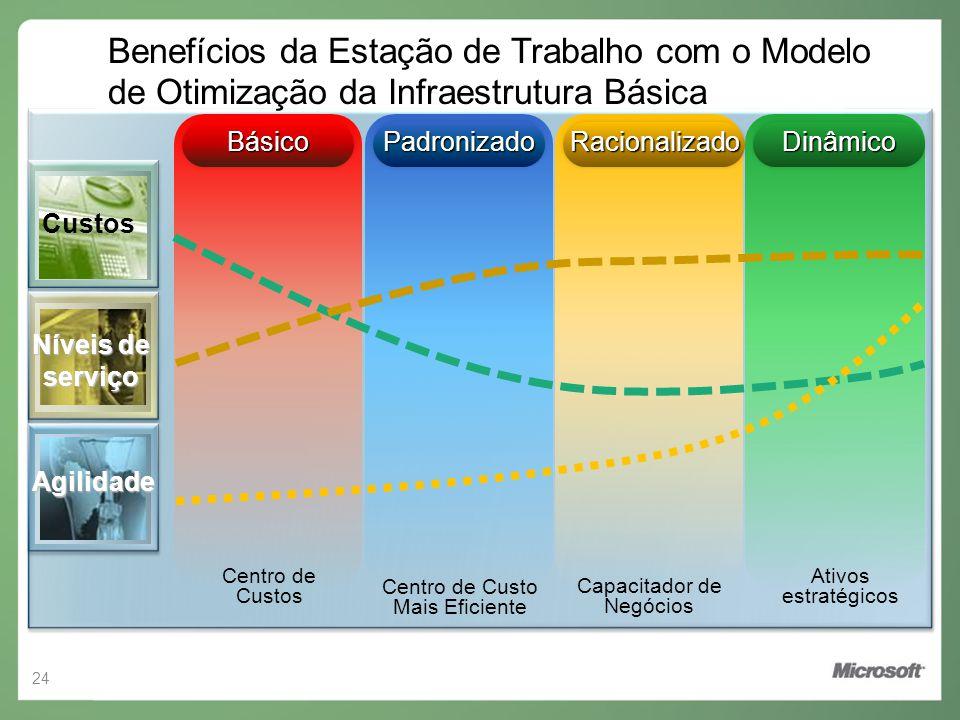 Benefícios da Estação de Trabalho com o Modelo de Otimização da Infraestrutura Básica