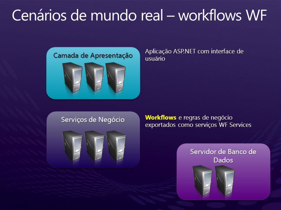 Cenários de mundo real – workflows WF