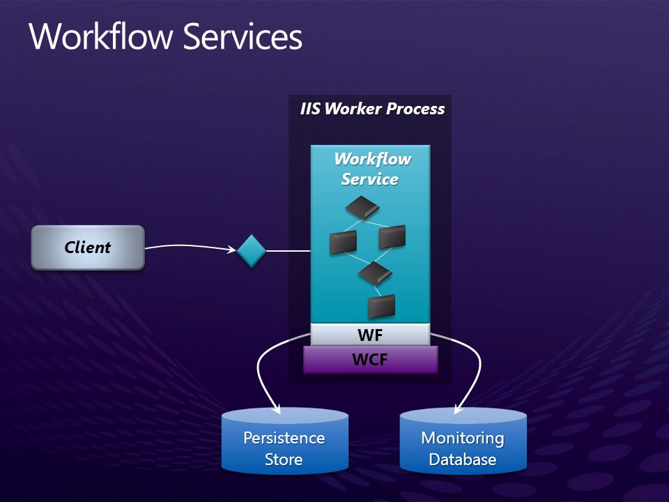 Workflow Services Workflow Service WF WCF IIS Worker Process Client