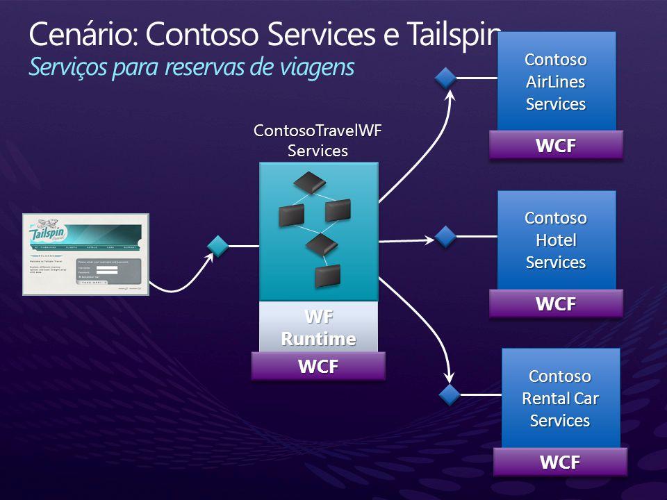 Cenário: Contoso Services e Tailspin Serviços para reservas de viagens