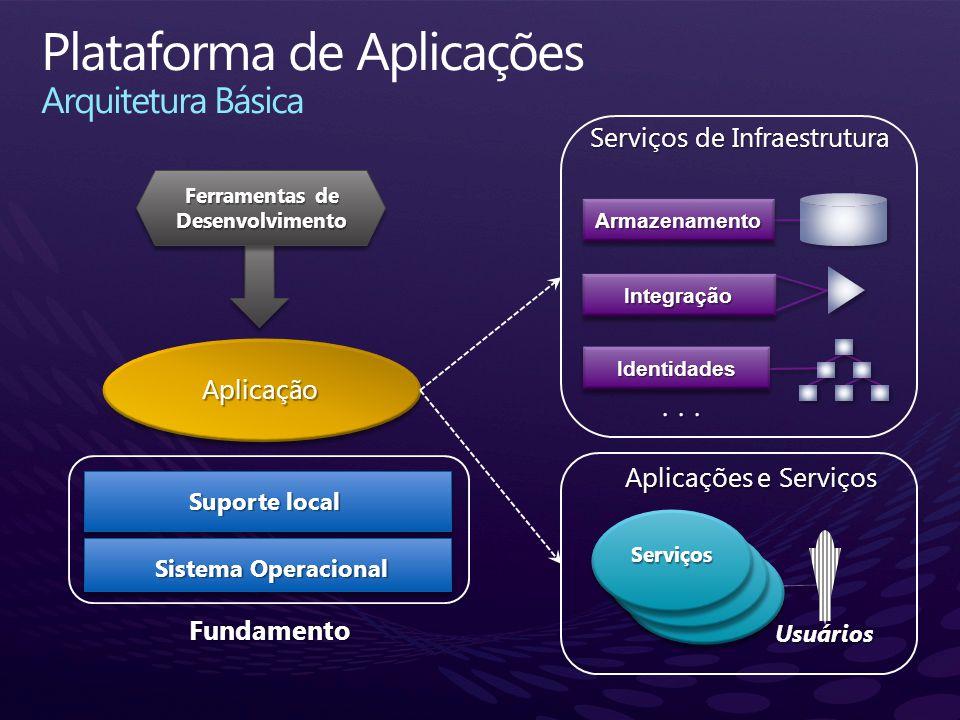 Plataforma de Aplicações Arquitetura Básica