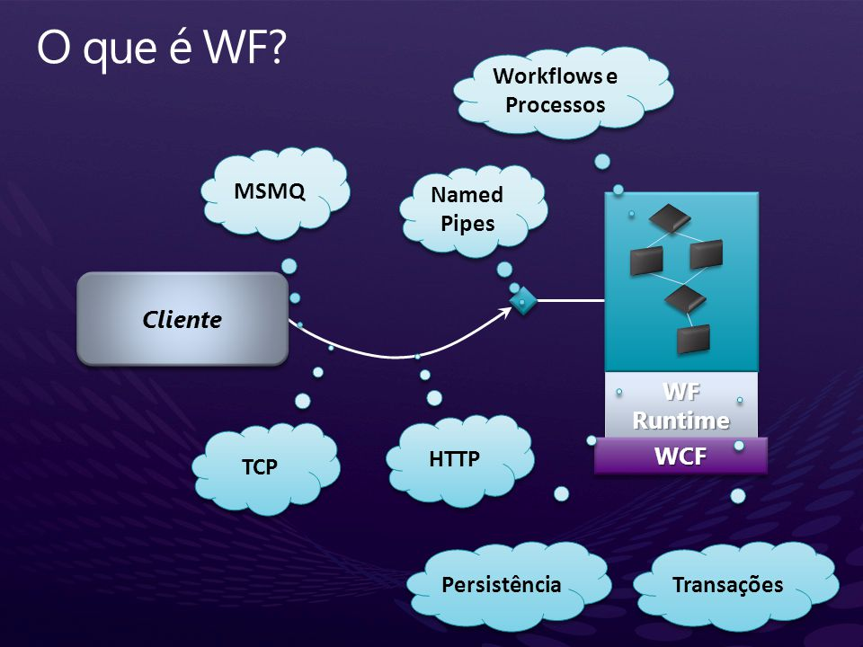 O que é WF Workflows e Processos MSMQ Named Pipes Cliente WF Runtime