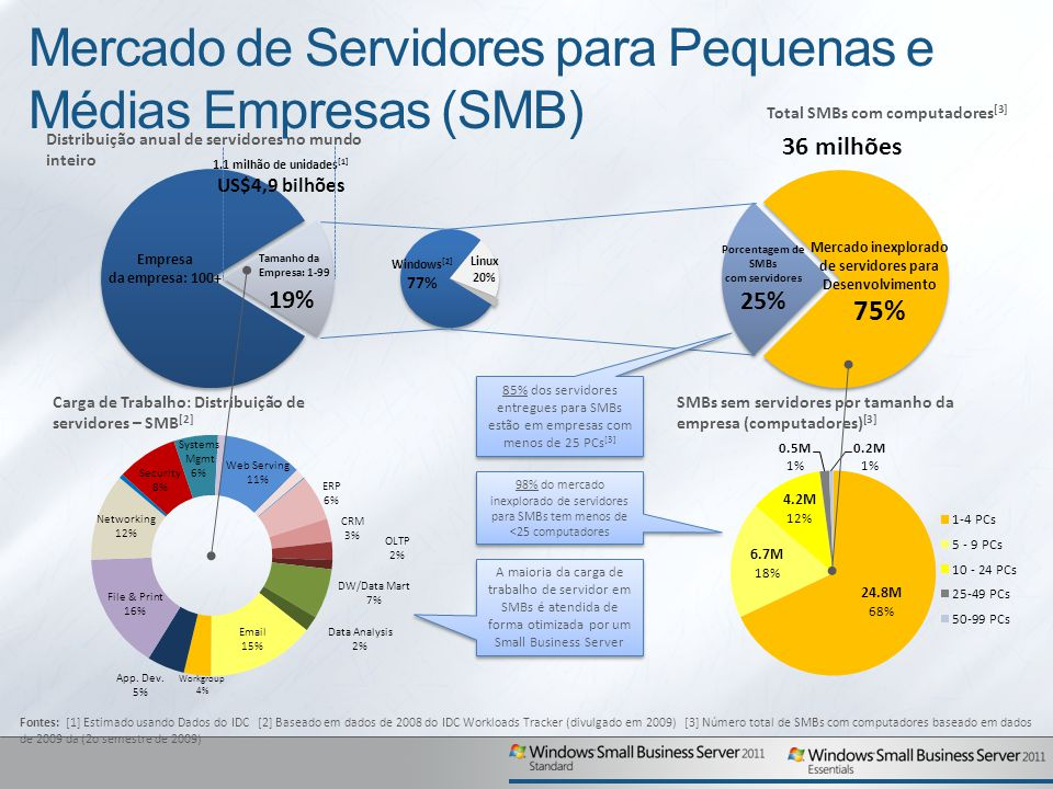 Mercado de Servidores para Pequenas e Médias Empresas (SMB)