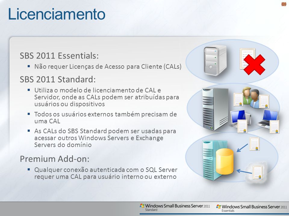 Licenciamento SBS 2011 Essentials: SBS 2011 Standard: Premium Add-on: