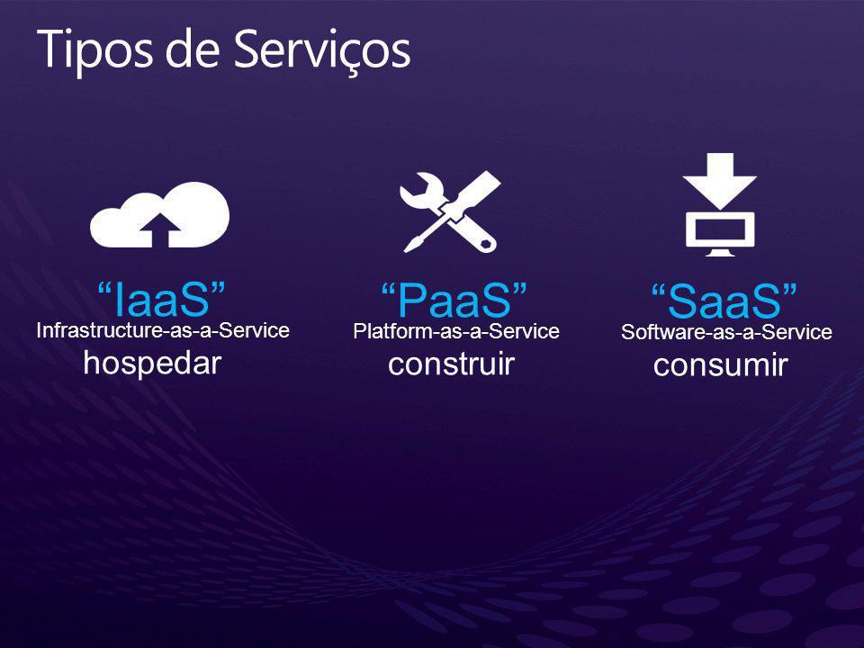 Tipos de Serviços IaaS PaaS SaaS hospedar construir consumir
