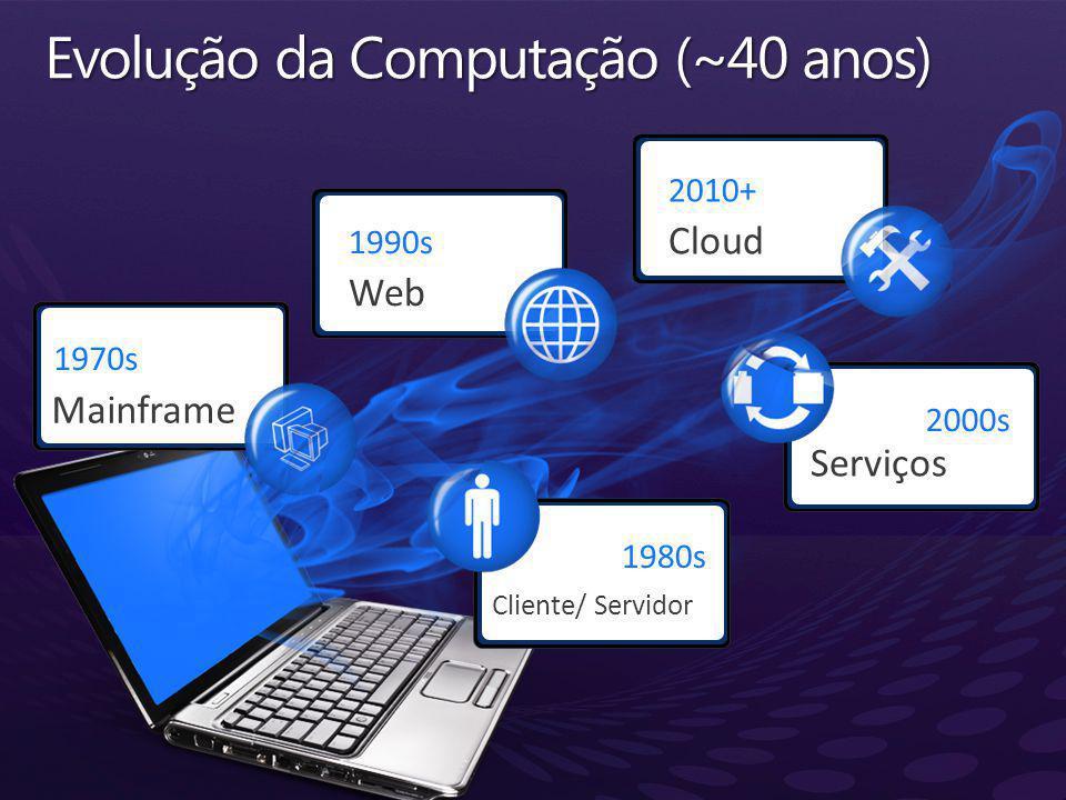 Evolução da Computação (~40 anos)