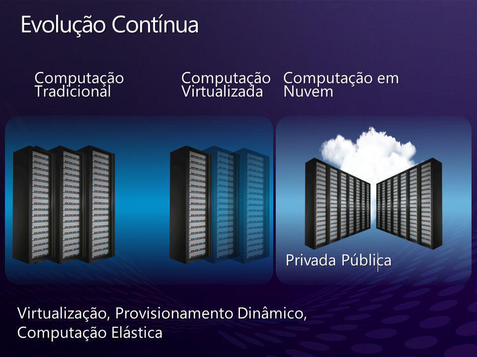 Evolução Contínua Computação Tradicional Computação Virtualizada