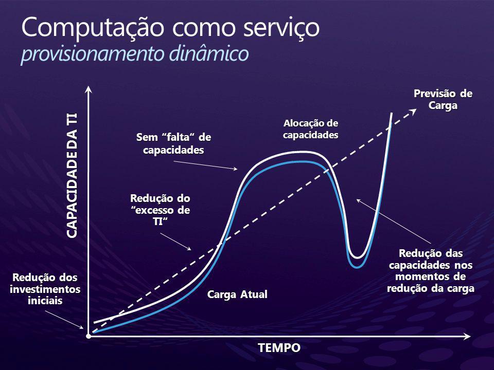 Computação como serviço provisionamento dinâmico