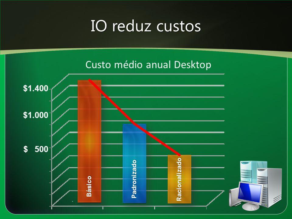 IO reduz custos Custo médio anual Desktop $1.400 $1.000 $ 500