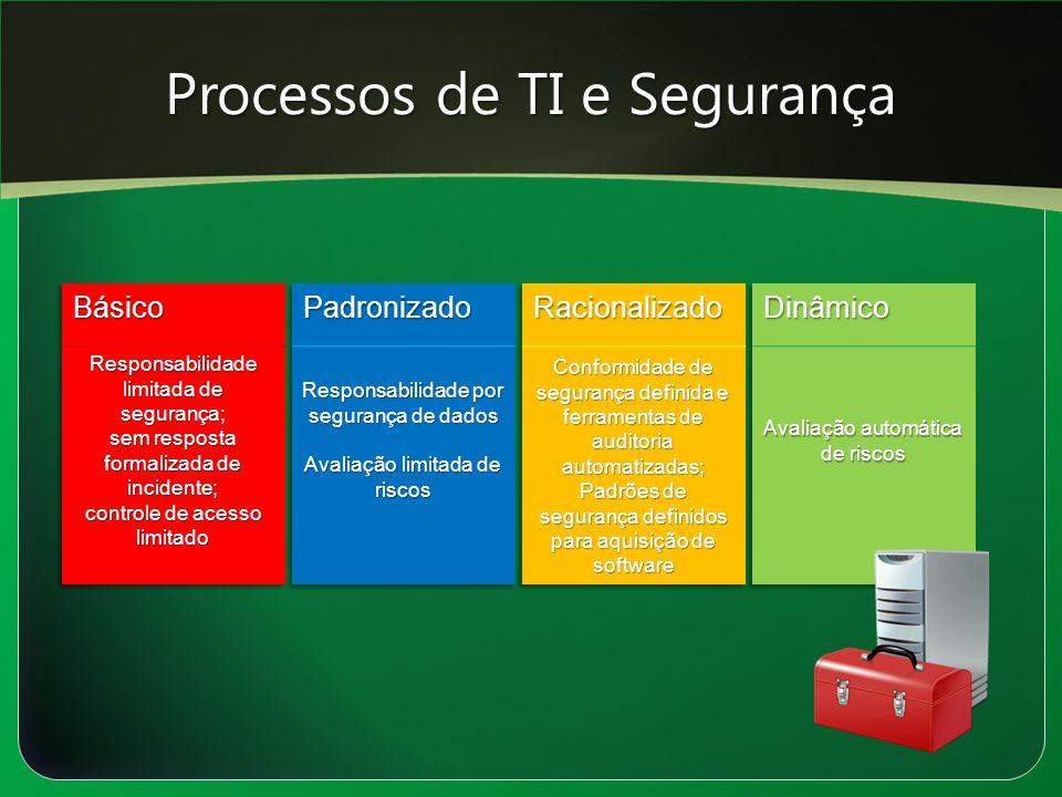 Processos de TI e Segurança