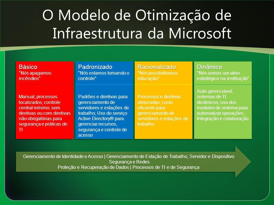 O Modelo de Otimização de Infraestrutura da Microsoft