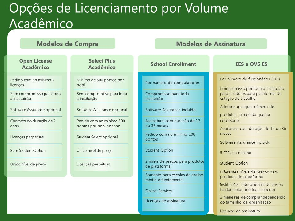 Opções de Licenciamento por Volume Acadêmico