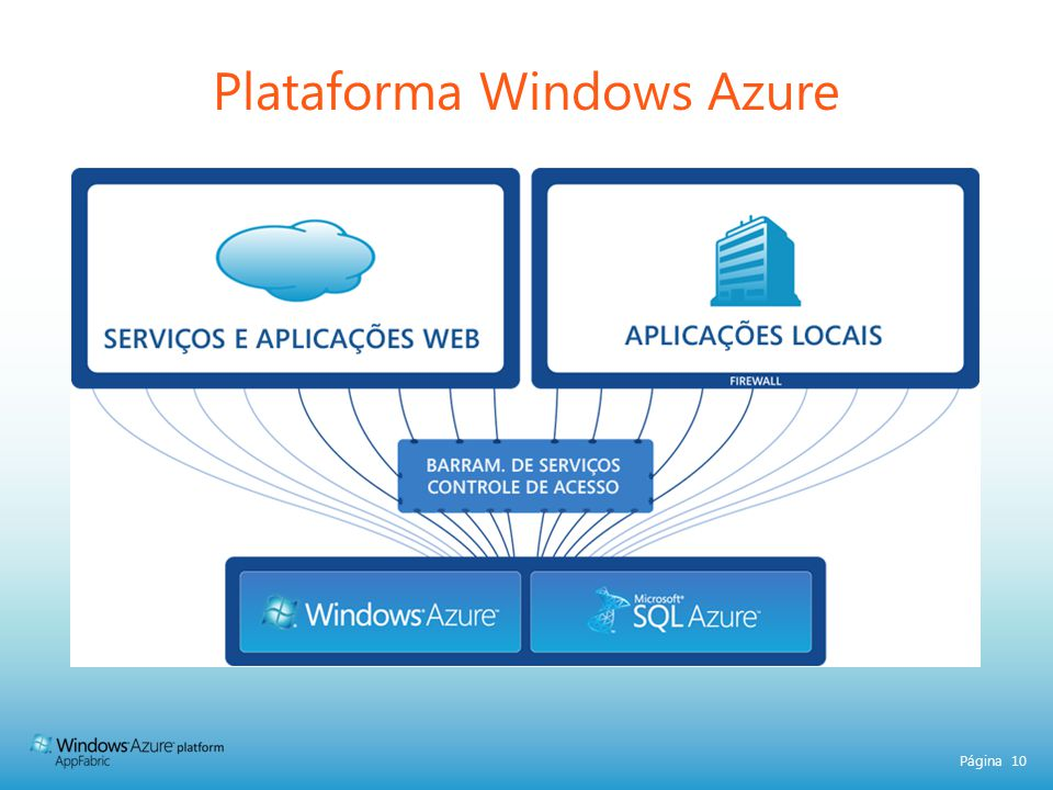 Plataforma Windows Azure
