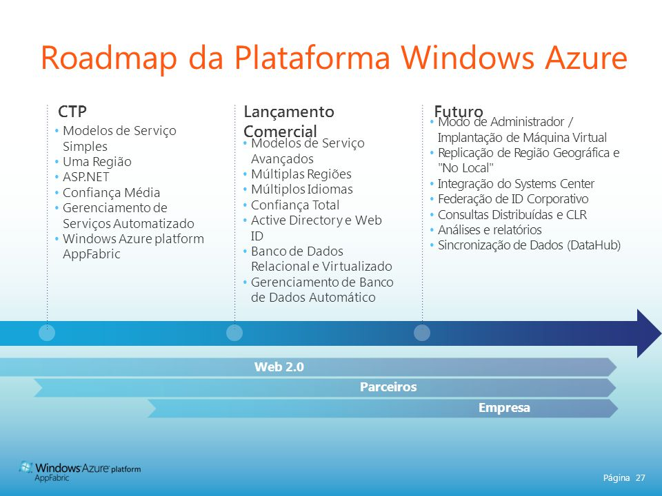 Roadmap da Plataforma Windows Azure